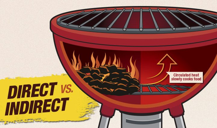 Direct vs Indirect Grilling Methods