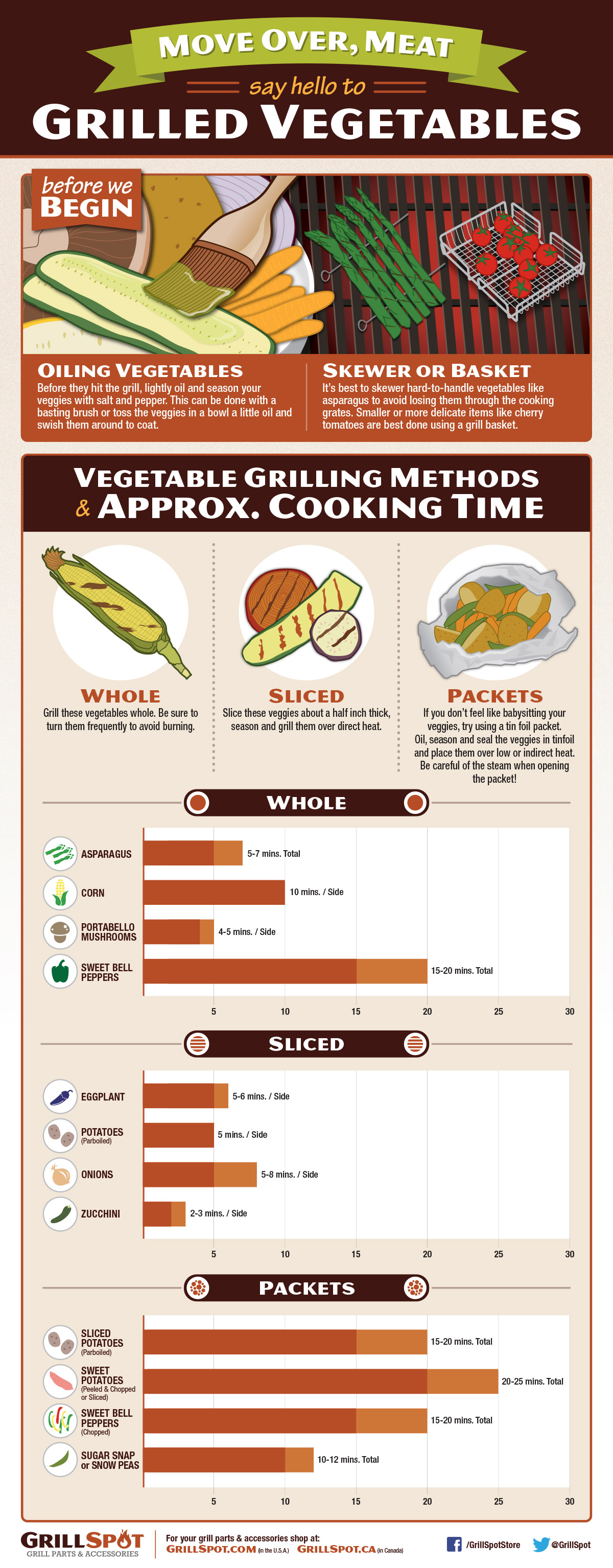 Grilled Vegetables Guide Infographic