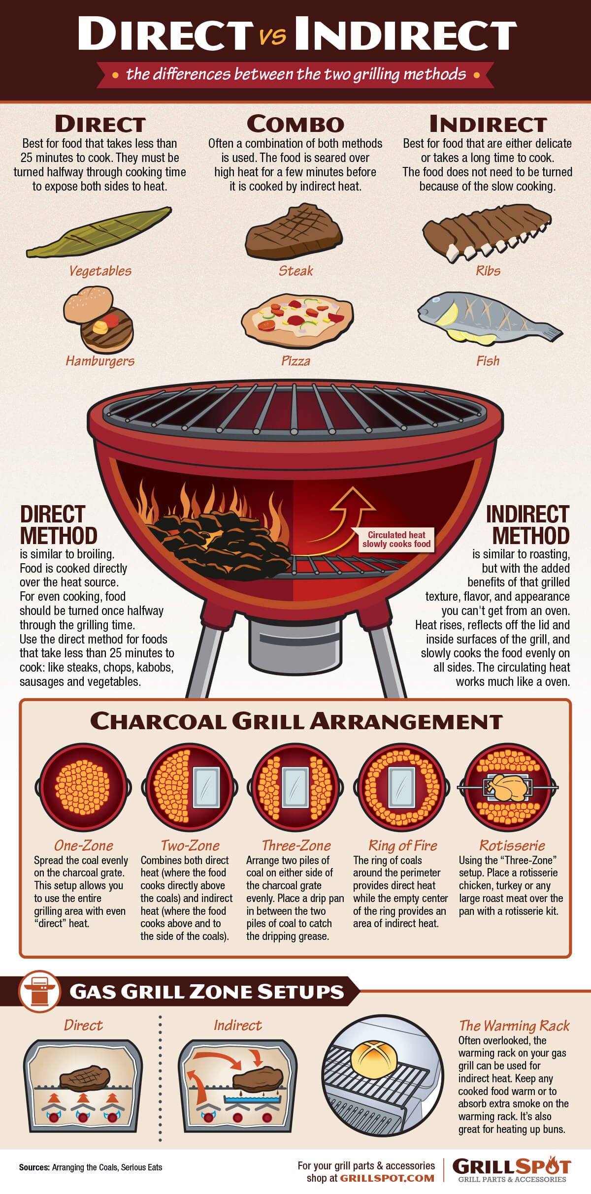 Direct vs. Indirect Grilling Methods Infographic