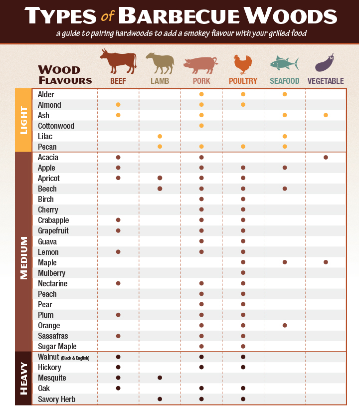 Types of Barbecue Wood Pairing Guide